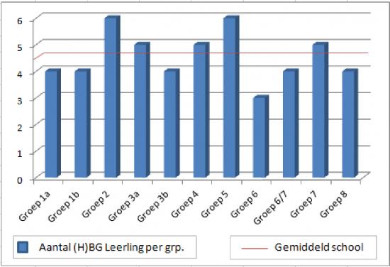 Grafiekweergave over het aantal (H)BG leerlingen per groep tegen het gemiddelde in de school